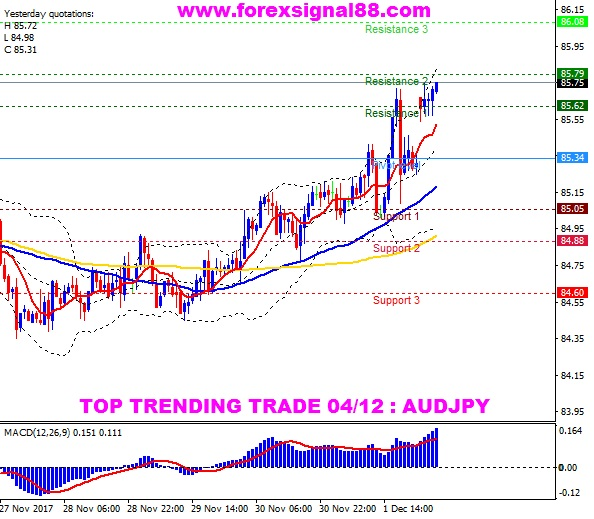 FS88 PREDICTION AUDJPY TEMPLATE