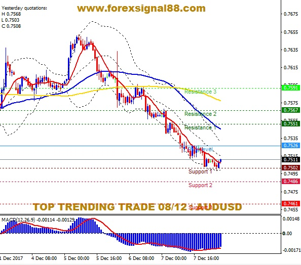 FS88 PREDICTION AUDUSD TEMPLATE