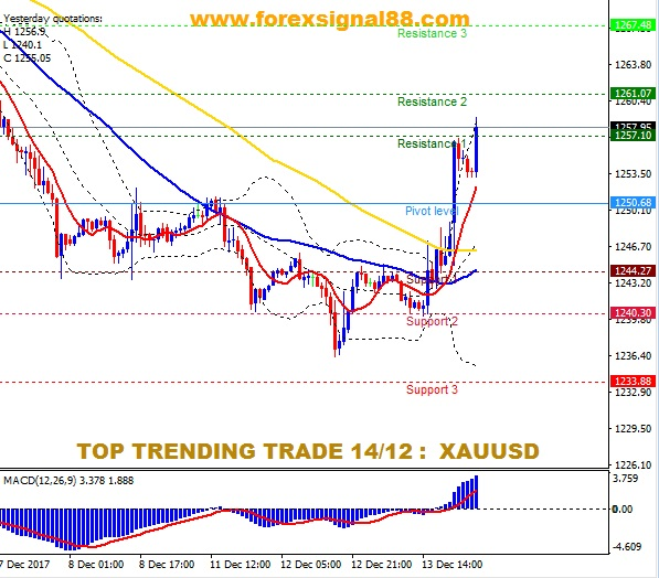 FS88 PREDICTION XAUUSD TEMPLATE