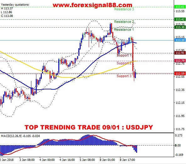 FS88 PREDICTION USDJPY TEMPLATE