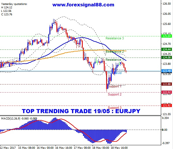 Eur jpy prediction forex