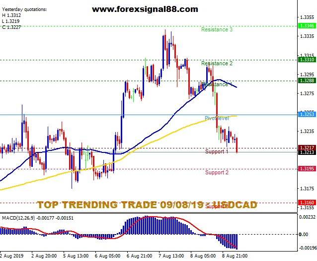 FS88 PREDICTION USDCAD TEMPLATE.jpg