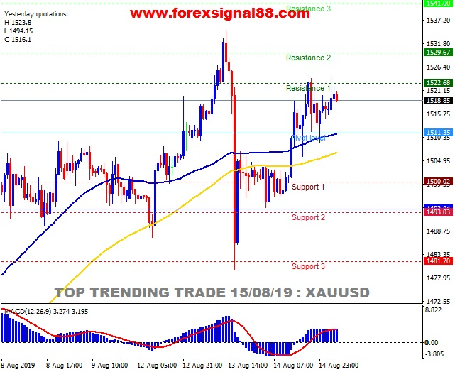 FS88 PREDICTION XAUUSD TEMPLATE.jpg
