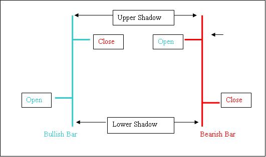 FS 53 ILUS 2 Bar Chart