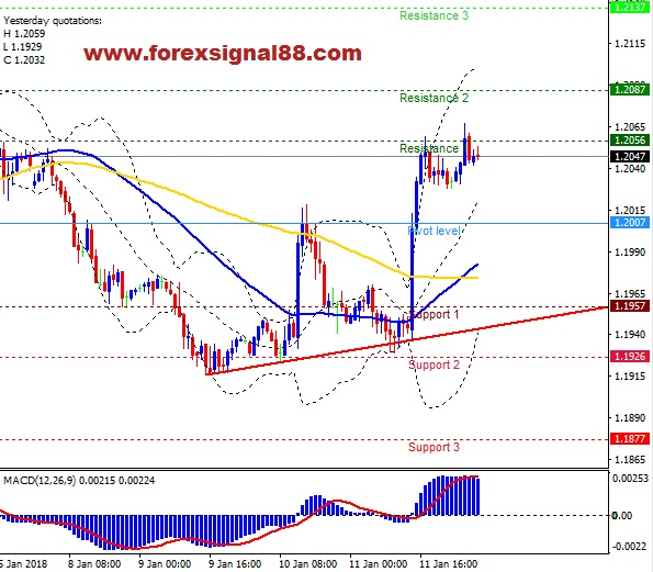 FS88 PREDICTION EURUSD TEMPLATE 1201