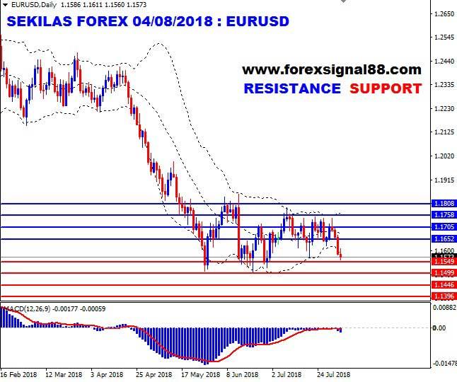 Sekilas Forex: Euro Terus Tertekan, USD Semakin Melambung