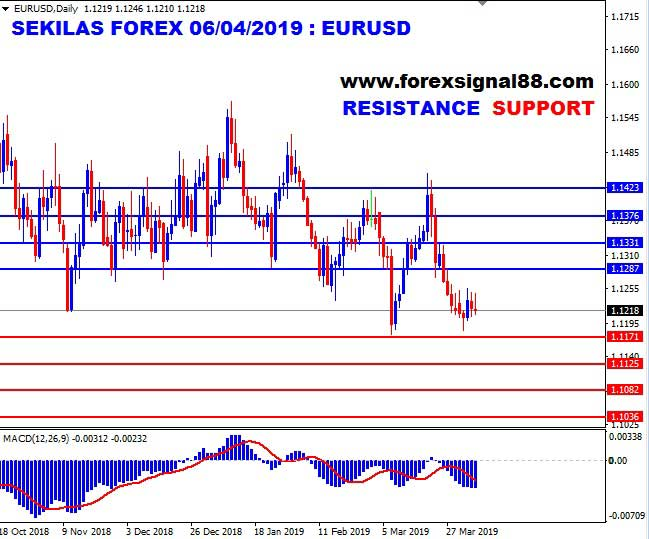 Prospek Suram Ekonomi Eropa Bantu Dolar AS di Jalur Positif