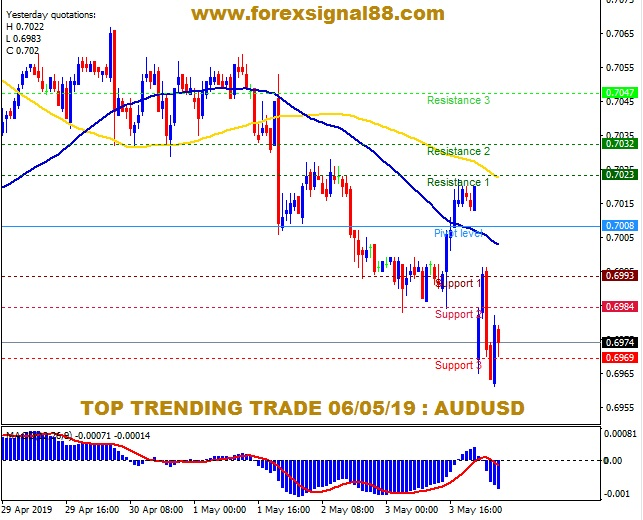 FS88 PREDICTION AUDUSD TEMPLATE.jpg