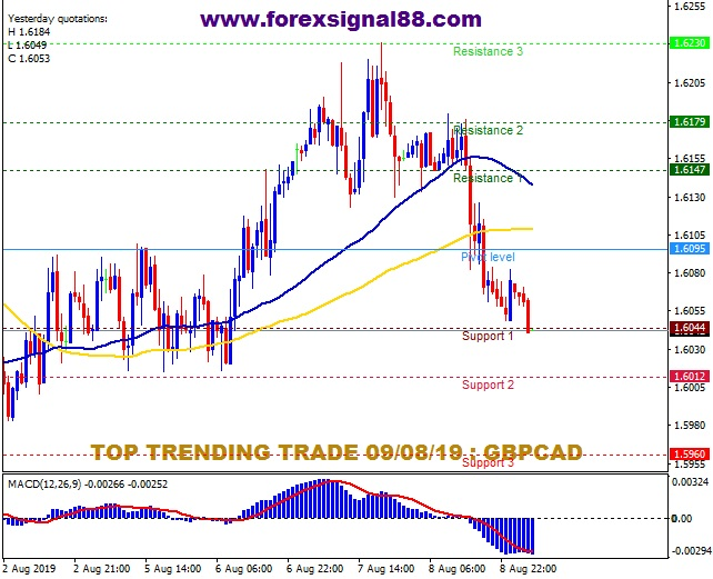 FS88 PREDICTION GBPCAD TEMPLATE.jpg