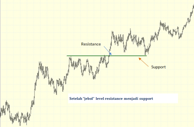 Support Resistance2